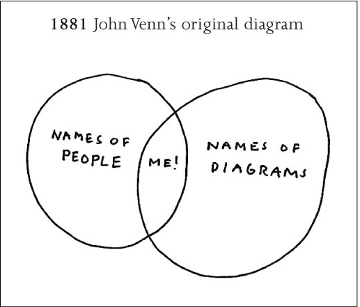 An entire post could be made of Venn diagrams...